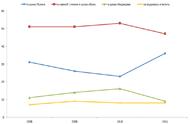 Распределение власти между политическими лидерами